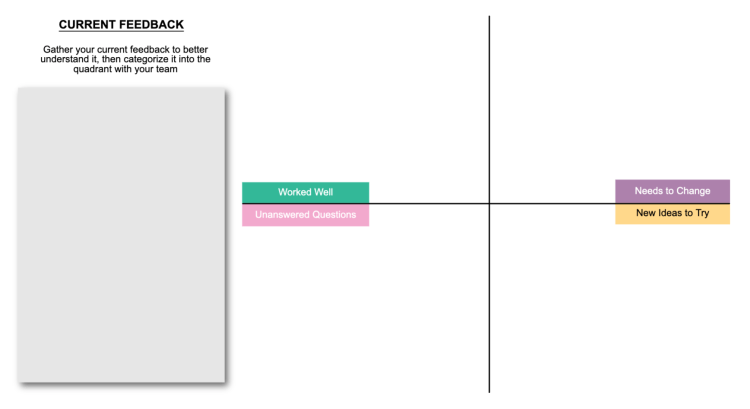 Use this template when you want to organize the user feedback you receive on your product/service. By gauging this feedback you should be able to prioritize your tasks going forward.