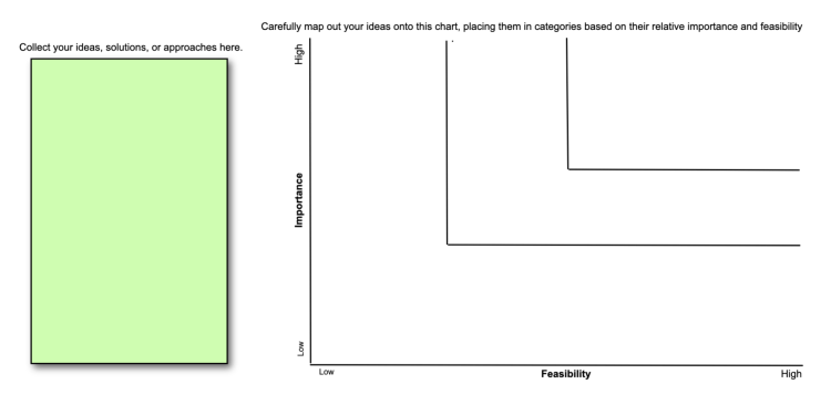Use this template to visualize your ideas or tasks and determine their priority relative to their importance and feasibility.