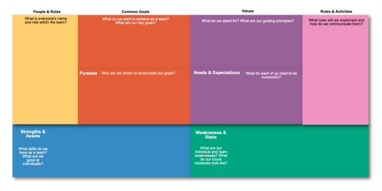 Use this template to help align your team to your coming project. After completion, you should have a solid vision of what you want to accomplish, what you want to avoid, and how you are going to get there.