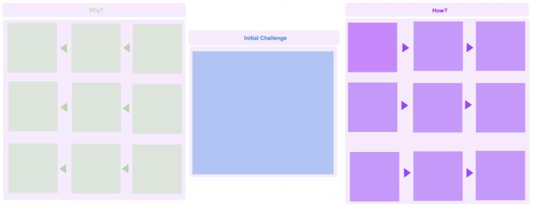Fresco Solution Laddering