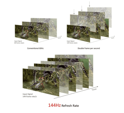 diffrent refresh rate of smart televisions image with detail information