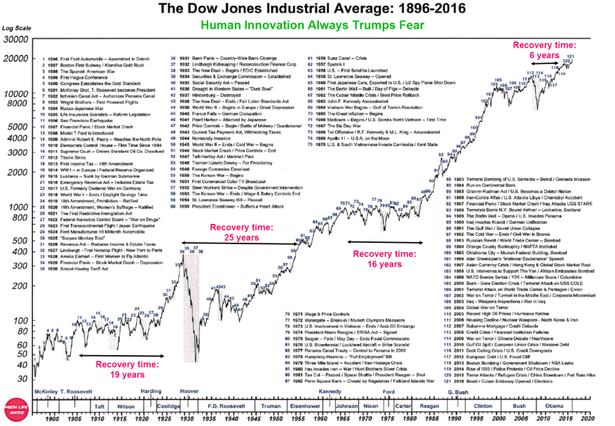 Time To Invest - Dow Jones Industrial Average History