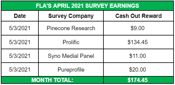 April Side Income 2021 Survey Earnings