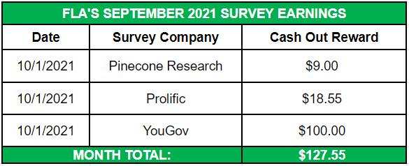 September Side Income 2021 Survey Earnings