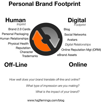 Personal Brand Footprint by Hajj E. Flemings
