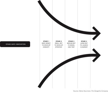 stage-gate innovation funnel
