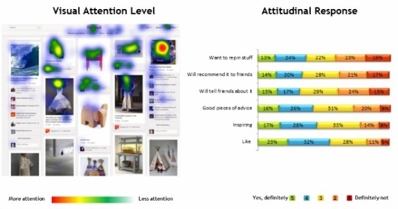 Pinterest Eye Tracking Research and Attitudes