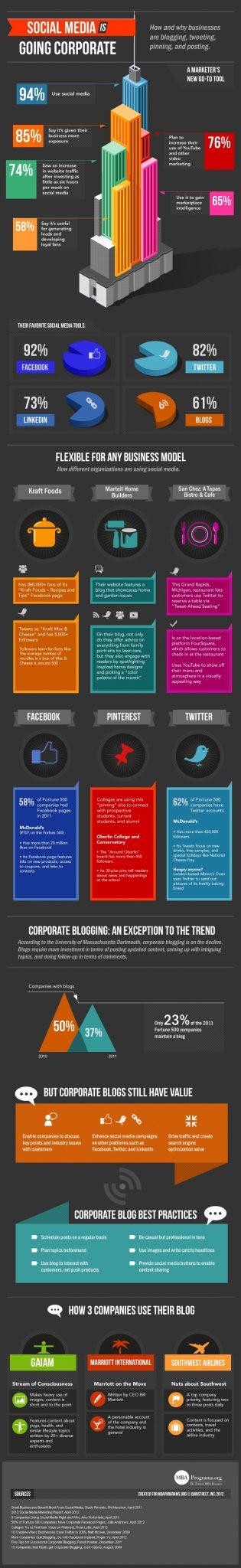 Social Media Corporate Brand Strategy