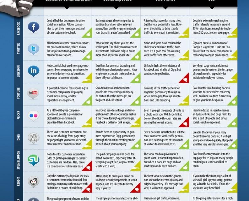 Guide to Social Media Platforms