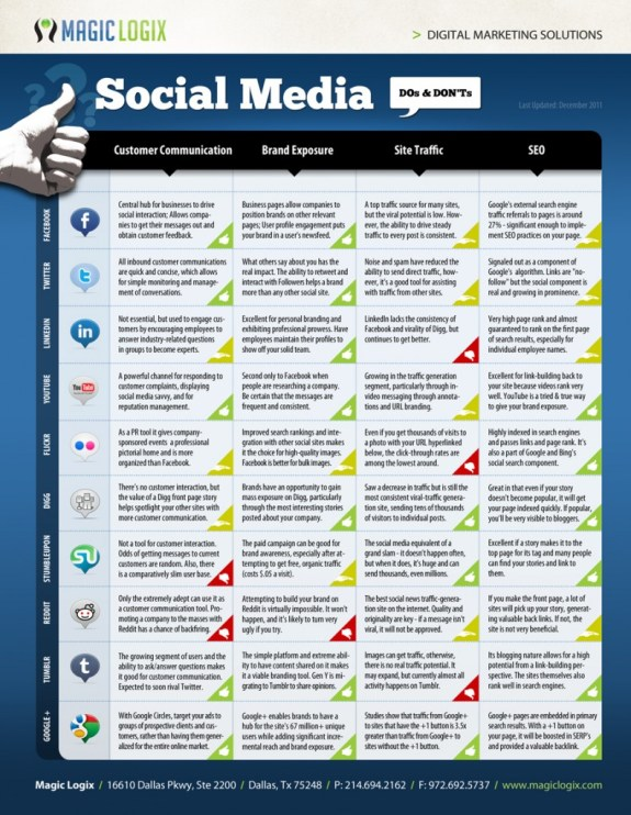 Your Guide to Social Media Platfoms: The Do's and Don'ts