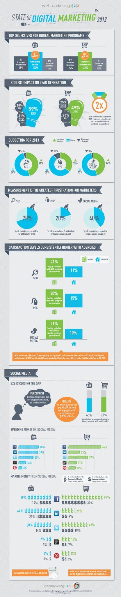 Digital Marketing 2012: Shopping, Mobile, Leads