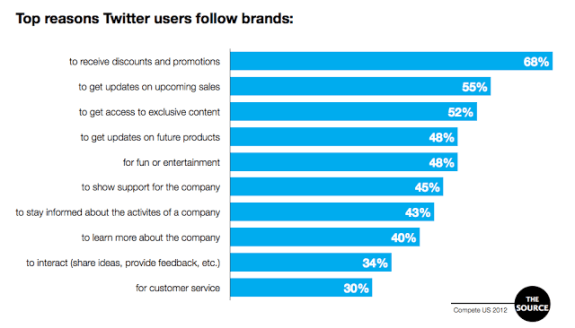 Top Reasons Consumers Follow Brands on Twitter
