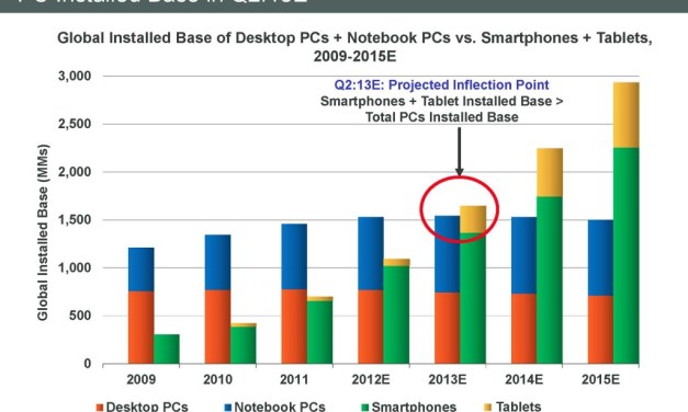 Mobile and Tablets Will Drive 2013 Behaviors