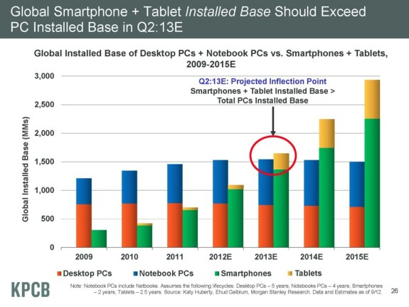 Mobile Tablet Projected Growth Stats