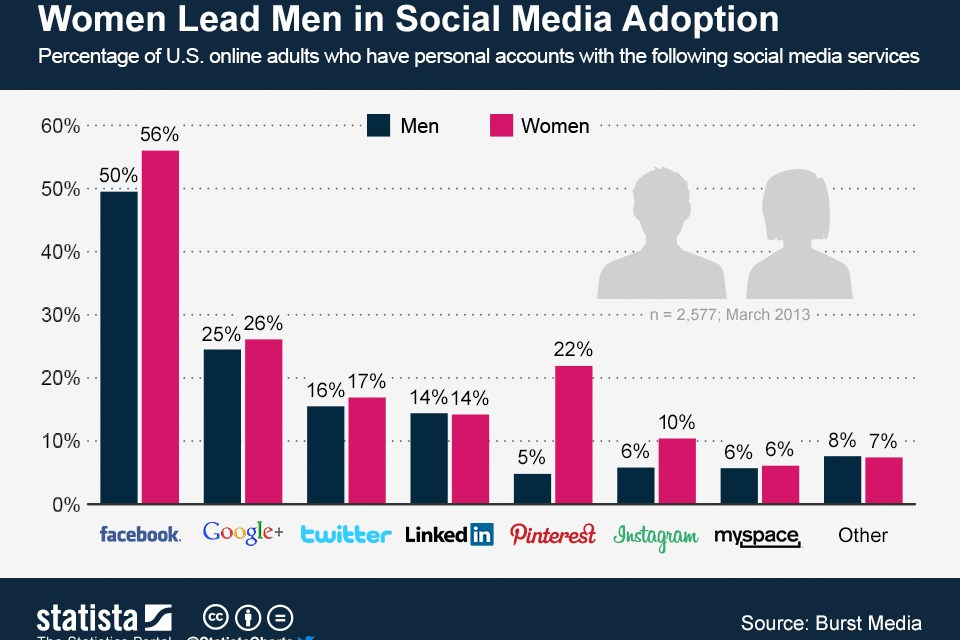 Women Continue to Lead Men in Adoption of Social Networks