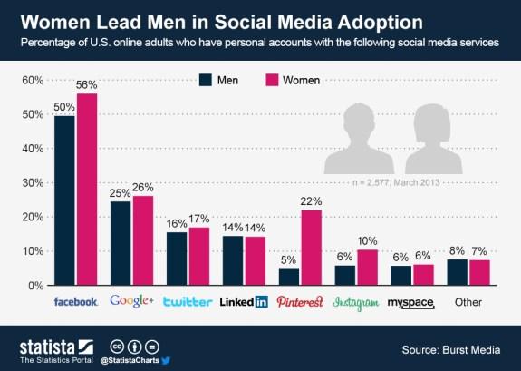 Women Lead Men in Adopting Social Media