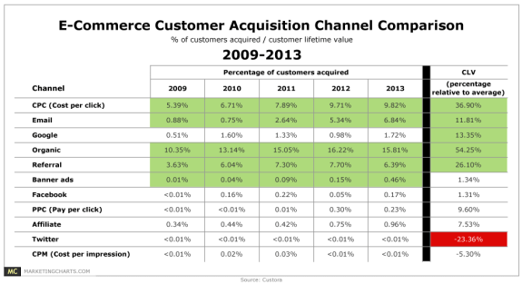 eCommerce Acquisition Channels Infographic