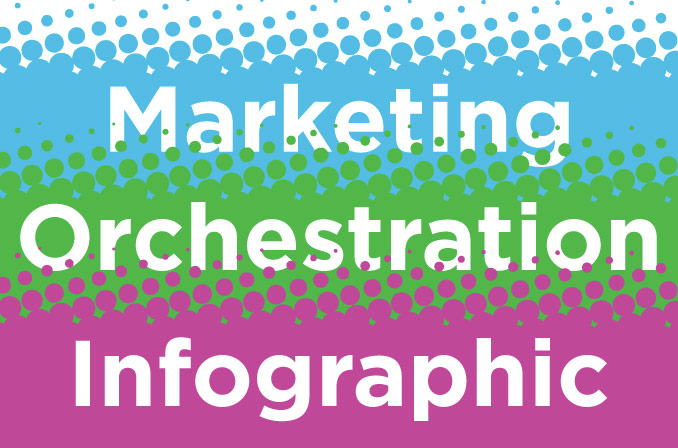 Marketing Orchestration [Infographic]
