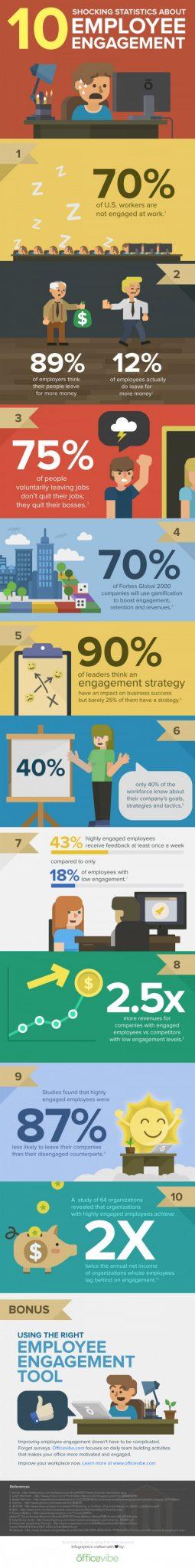 Employee-Engagement-Statistics-Infographic