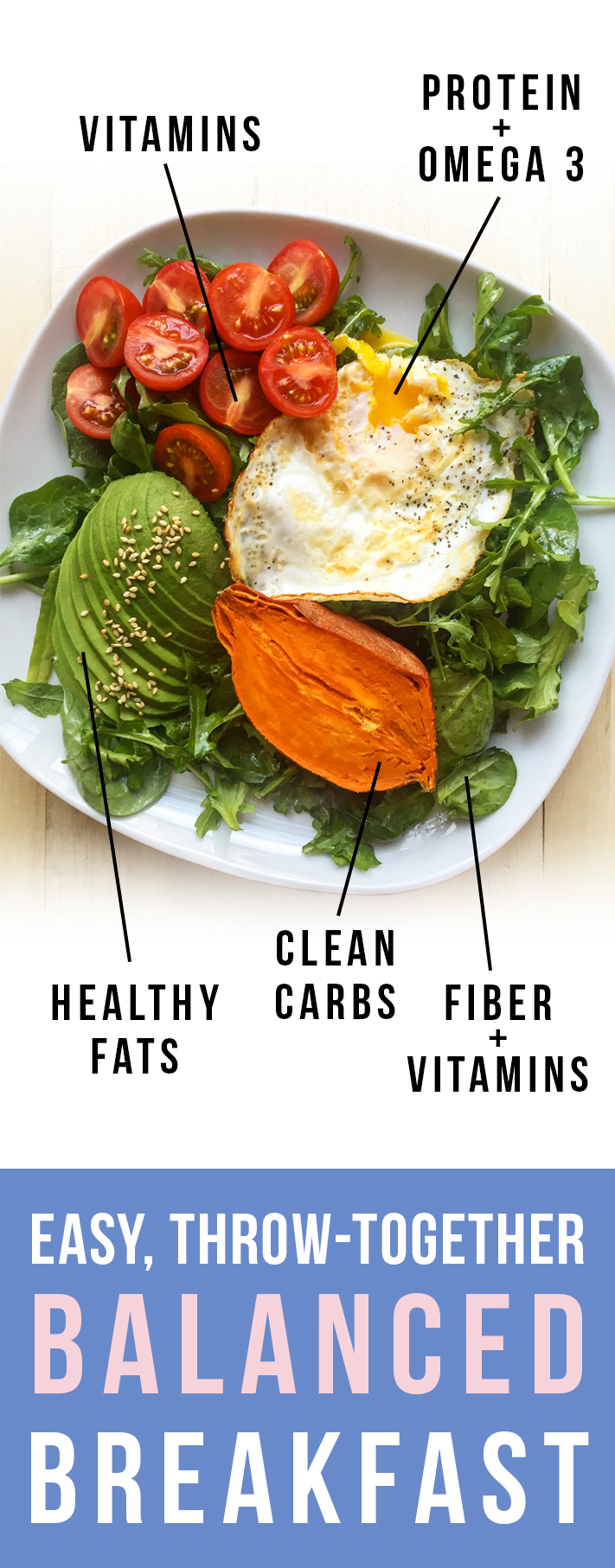 How to make variations of an easy balanced breakfast, that includes protein and fiber, clean carbs, healthy fats and plenty of vitamins. Click to read the quick tips! Fresh Planet Flavor