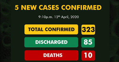 BREAKING: COVID-19 Cases Hit 323 With 5 New Confirmed Cases