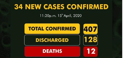 Nigerian Coronavirus Cases Now 407 With 128 Discharged, And 12 Deaths