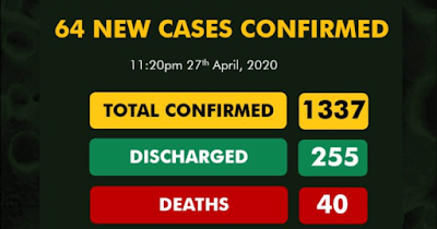 Coronavirus Cases Now 1337, With 40 Deaths, 255 Discharged