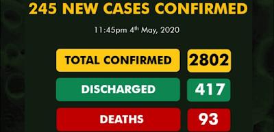 Cases Of Coronavirus Jumps To 2802