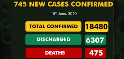 Nigeria Records 745 New Covid-19 Cases
