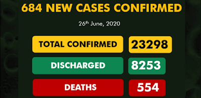 COVID-19 Cases In Nigeria Rose To 23298 After 684 New Cases