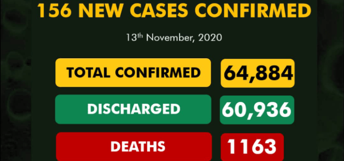 NCDC Announces 156 New Covid-19 Cases, 146 Discharged