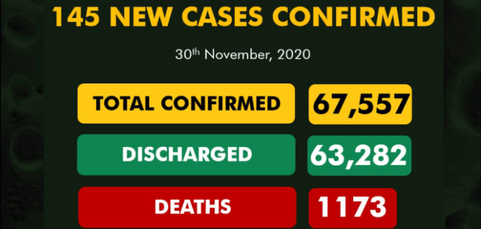 227 Discharged As Nigeria Records 145 New COVID-19 Cases