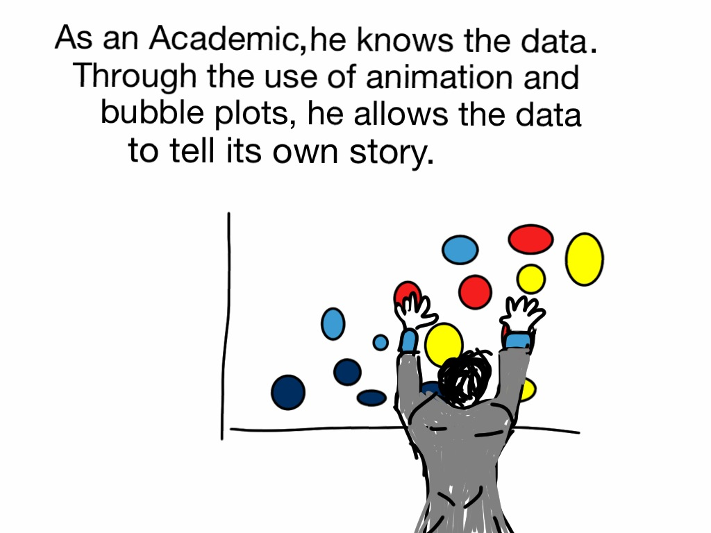 As an Academic, he knows the data. Through the use of animation and bubble plots, he allows the data to tell its own story.