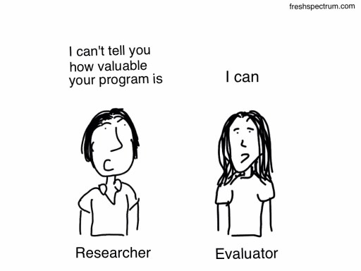 Researcher and Evaluator