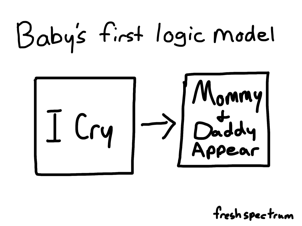 Cartoon-Baby's first logic model...I cry...Mommy and Daddy Appear