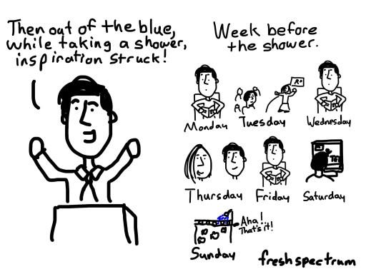 Austin Kleon on how to get inspiration to strike.
