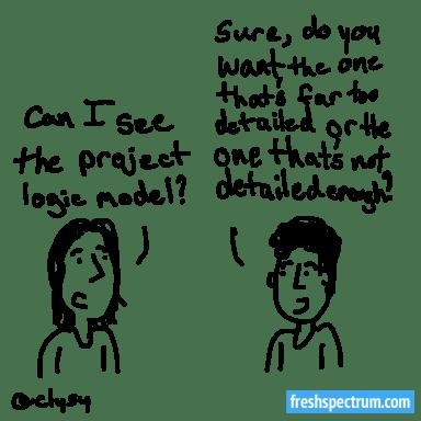 Creating a Visual Interactive Logic Model