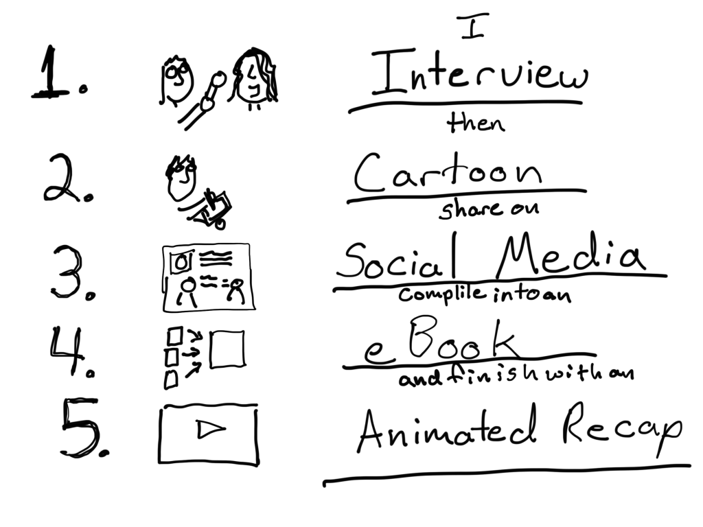 I interview then cartoon, share on social media, compile into an eBook, and finish with an animated recap.