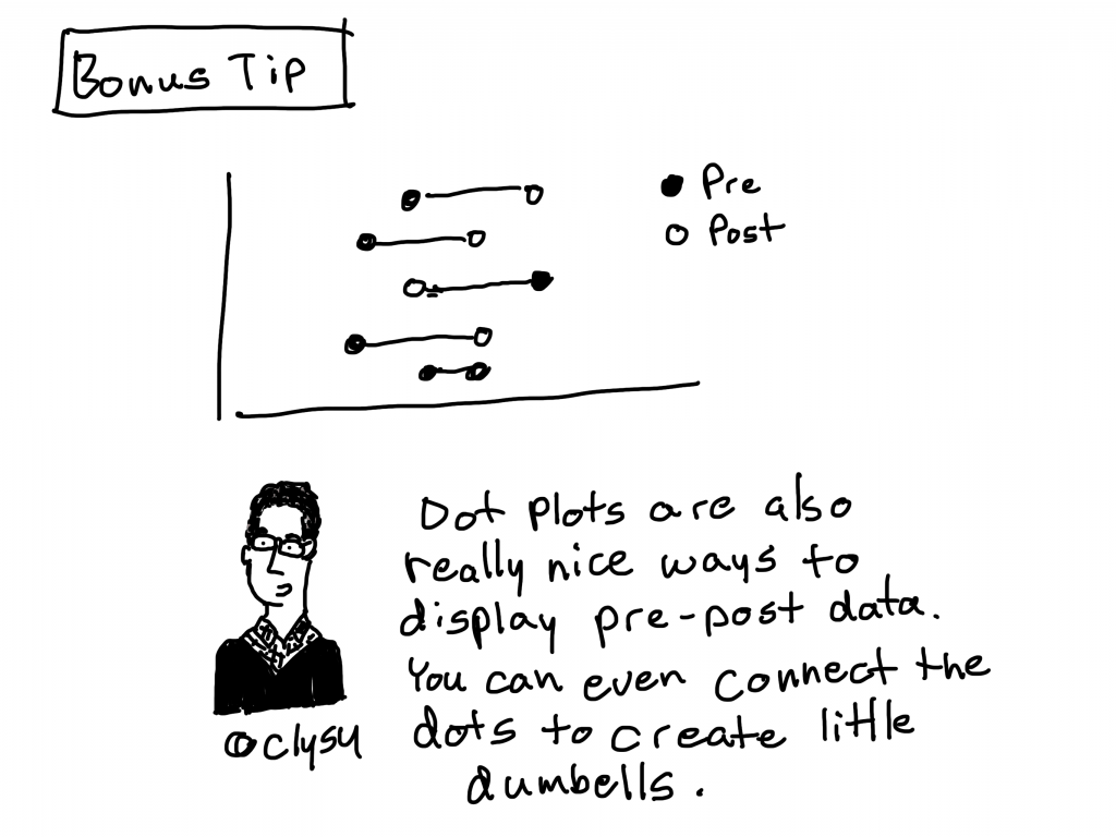 Chart Guide Dot Plots Graphic Novel Blog Post