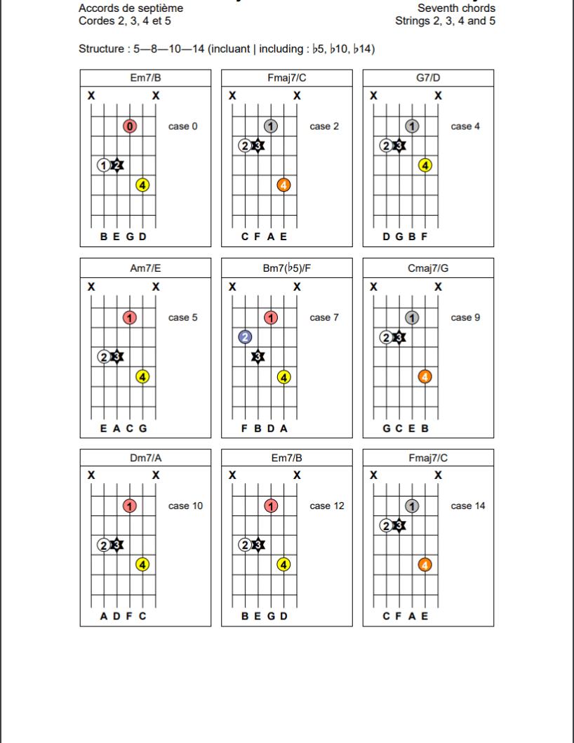 Accords de septième (5-8-10-14) sur les cordes 2, 3, 4 et 5 de la guitare