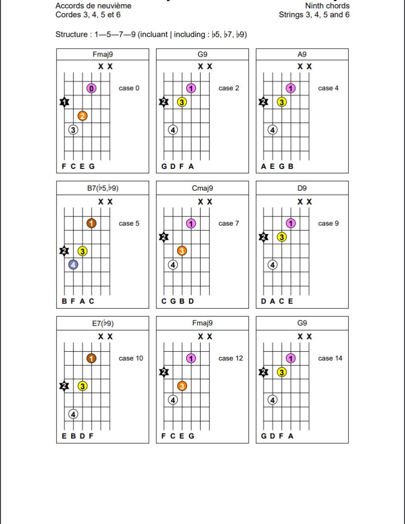 Accords de neuvième (1-5-7-9) sur les cordes 3, 4, 5 et 6 de la guitare