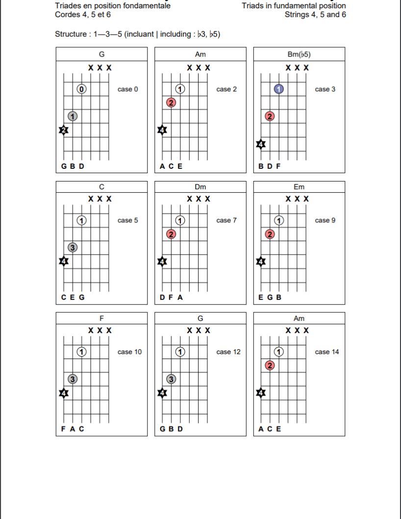 Triades en position fondamentale (1-3-5) sur les cordes 4, 5 et 6 de la guitare