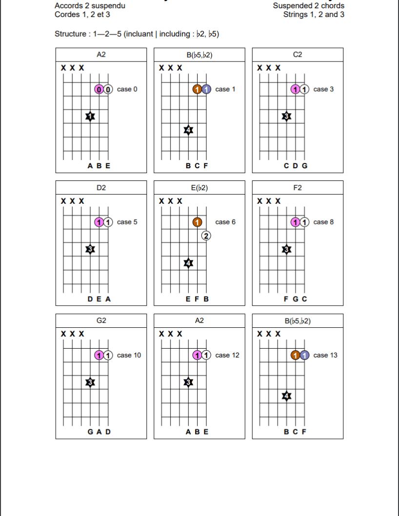 Accords de secondes suspendues (1-2-5) sur les cordes 1, 2 et 3 de la guitare