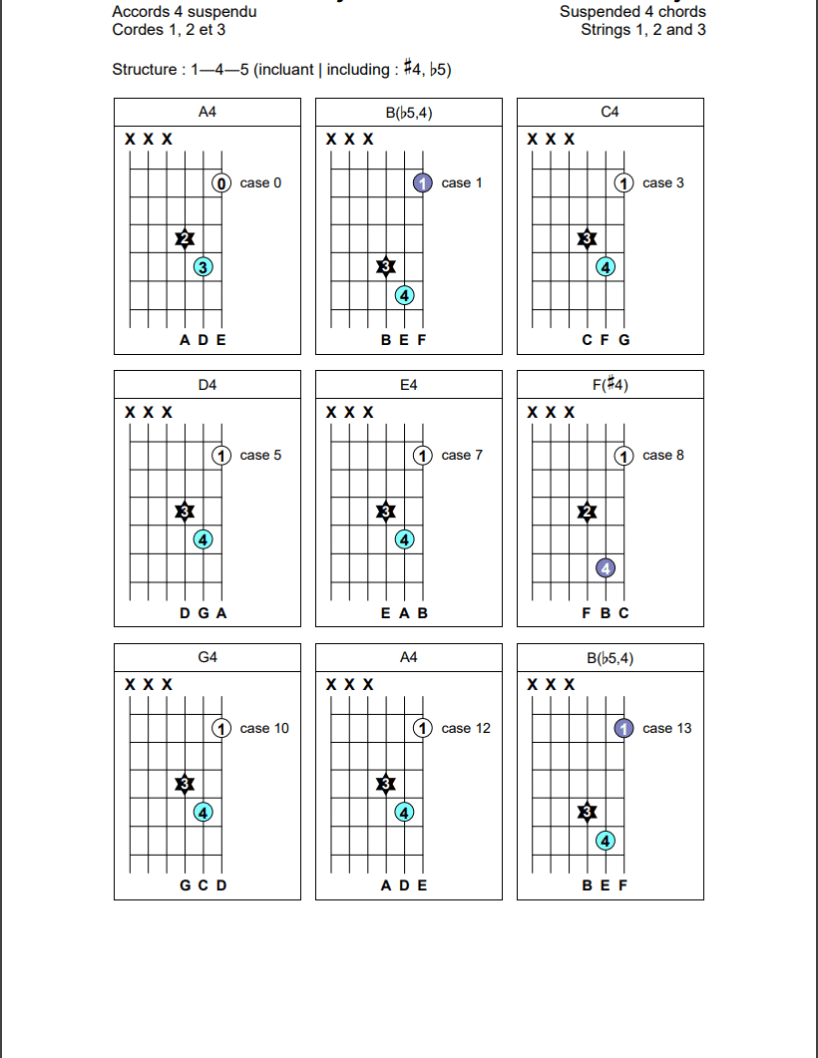Accords de quartes suspendues (1-4-5) sur les cordes 1, 2 et 3 de la guitare