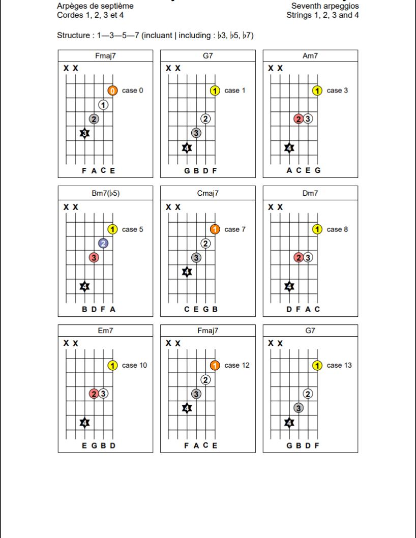 Arpèges de septième sur les cordes 1, 2, 3 et 4 de la guitare