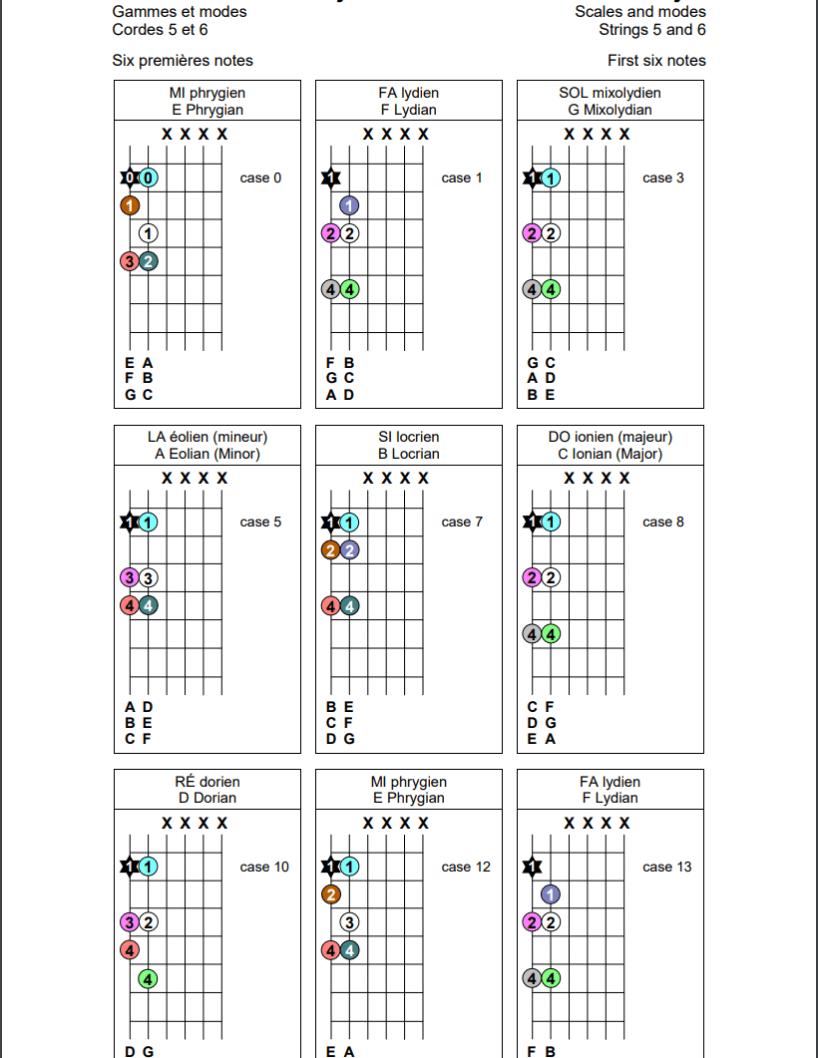 Gammes et modes sur les cordes 5 et 6 de la guitare (six premières notes)