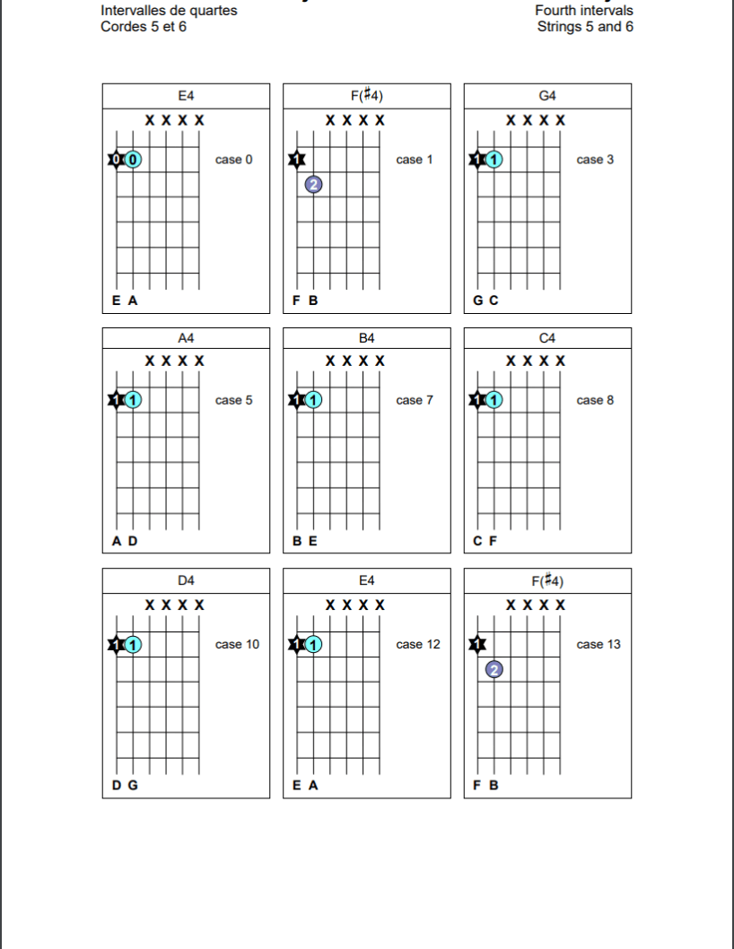 Intervalles de quartes sur les cordes 5 et 6 de la guitare