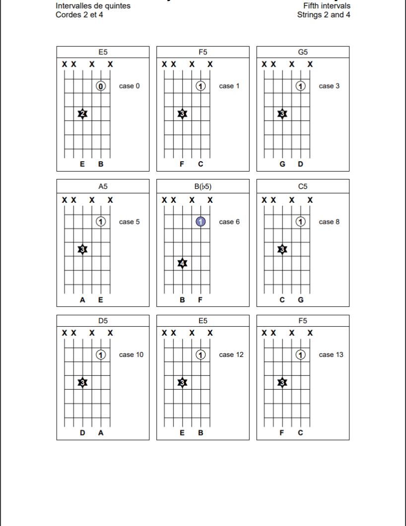 Intervalles de quintes sur les cordes 2 et 4 de la guitare