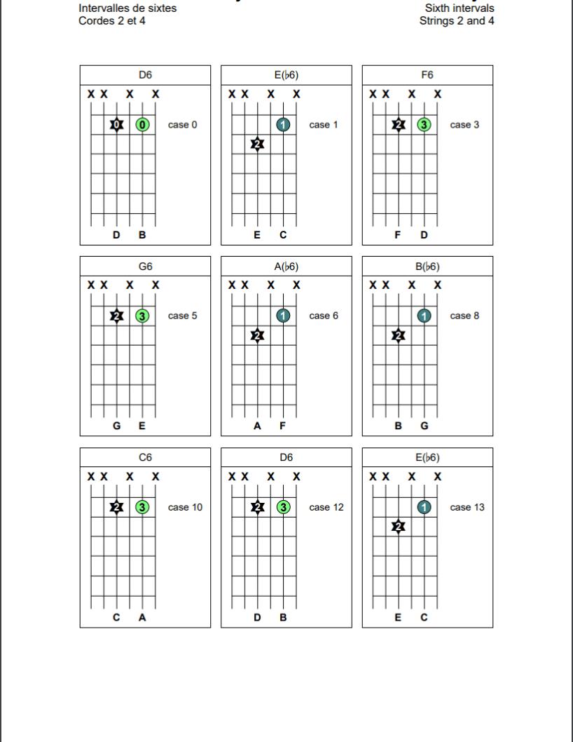 Intervalles de sixtes sur les cordes 2 et 4 de la guitare