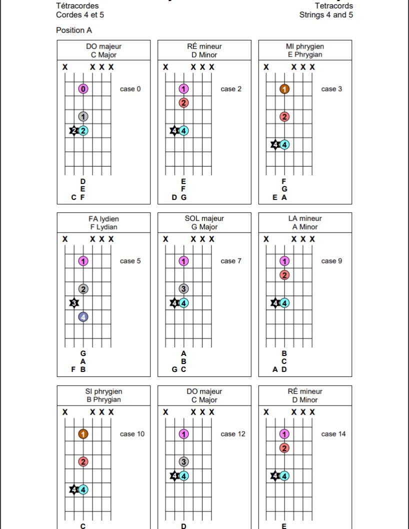 Tétracordes sur les cordes 4 et 5 de la guitare (position A)